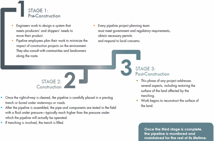 Pipeline Construction Stages