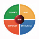 Team Guidance Trust Power Wheel