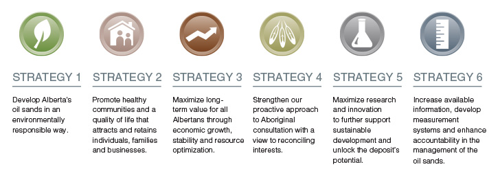 Oil Sands Strategy