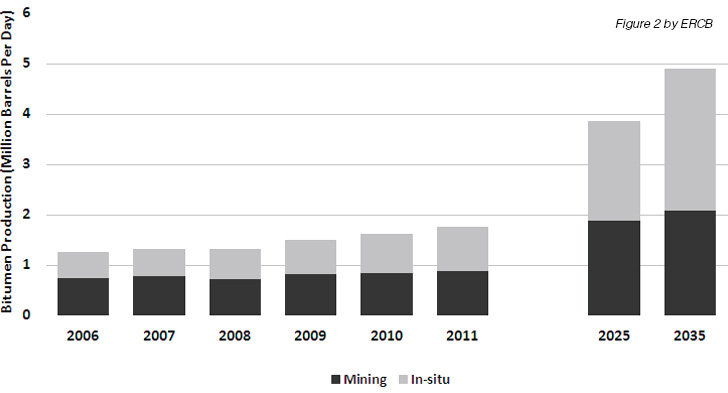 Bitumen Production Trends Mining vs. In-situ