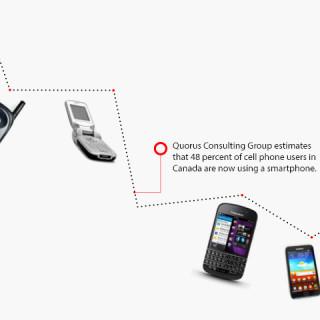 Smartphone Evolution