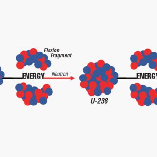 Understanding Nuclear Technology