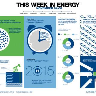 This week in energy