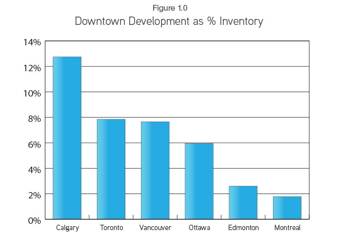 downtown-calgary-development-as-a-percent-of-inventory