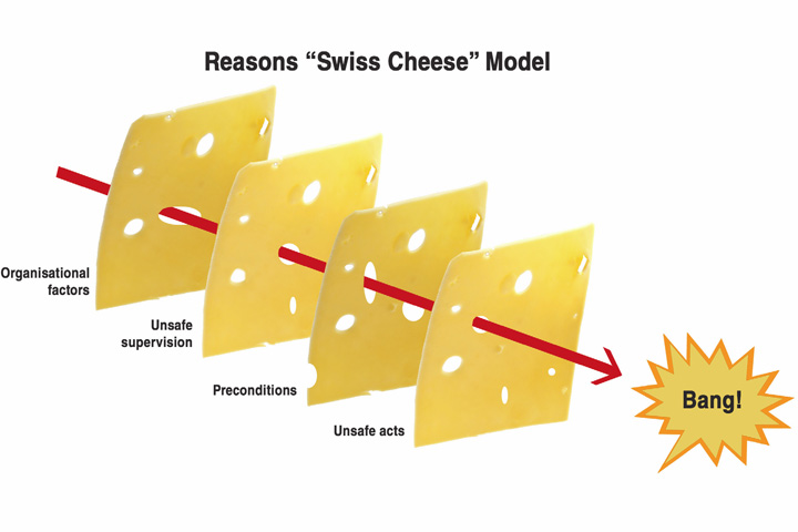 james reason s swiss cheese theory in healthcare admistration One human factors model that is increasingly well known in healthcare is the swiss cheese model of organisational accidents (reason 1990) the swiss cheese model hypothesises that in any system there are many levels of defence examples of levels of defence would be checking of drugs before administration,.
