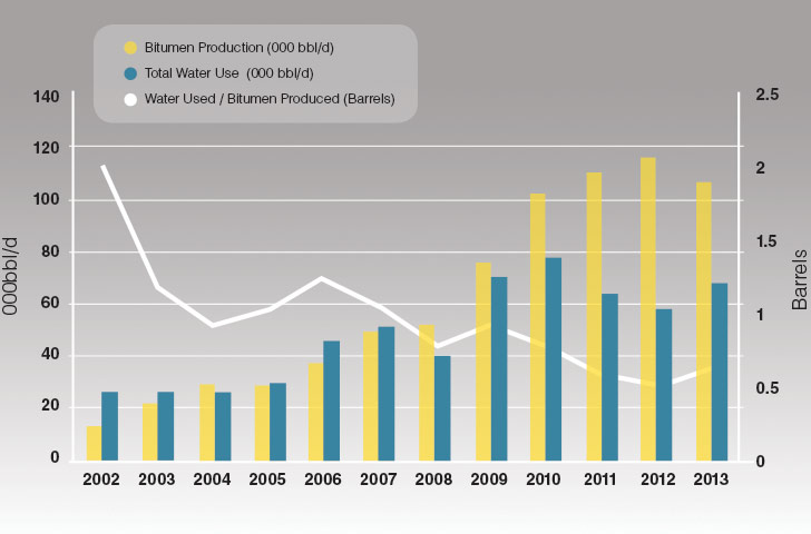 Foster Creek - Production And Water Usage