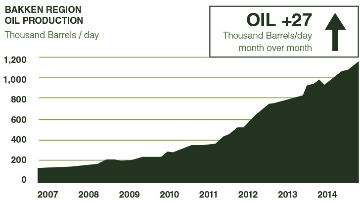 U.S Energy Administration | Drilling Productivity Report