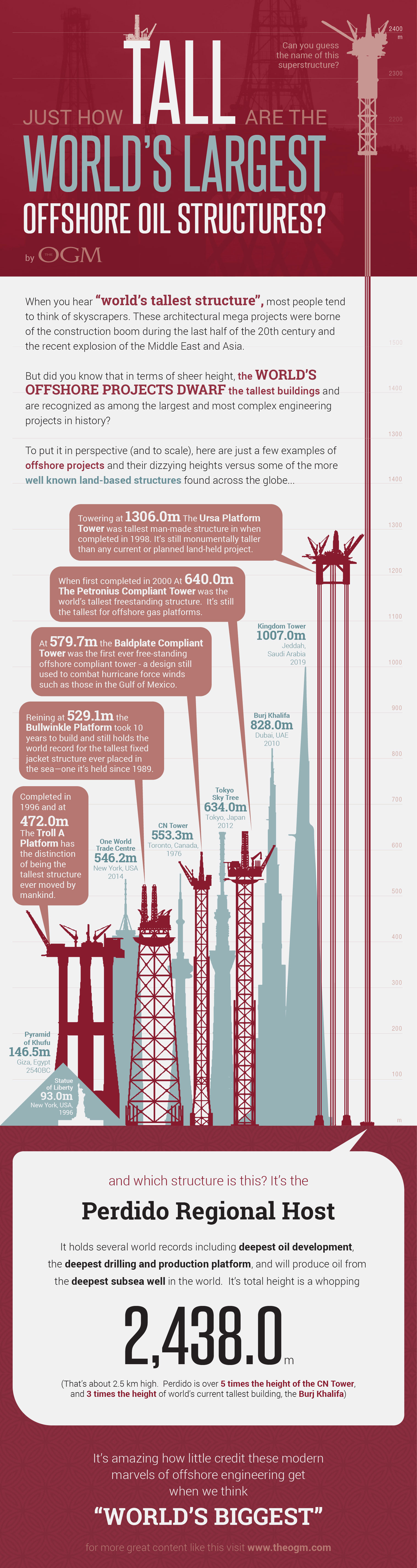 How Tall are the World's Largest Offshore Oil Structures