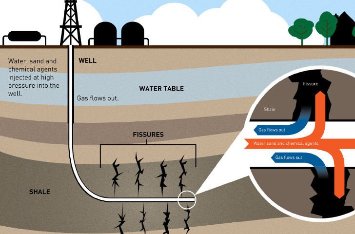 The Super Seven The Top 7 Shale Plays Dominating North
