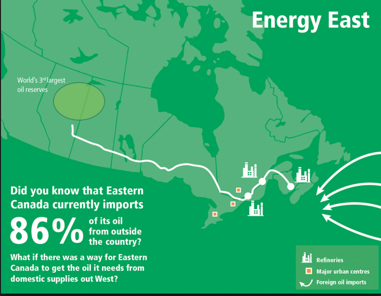 Energy East Eastern Canada Imports