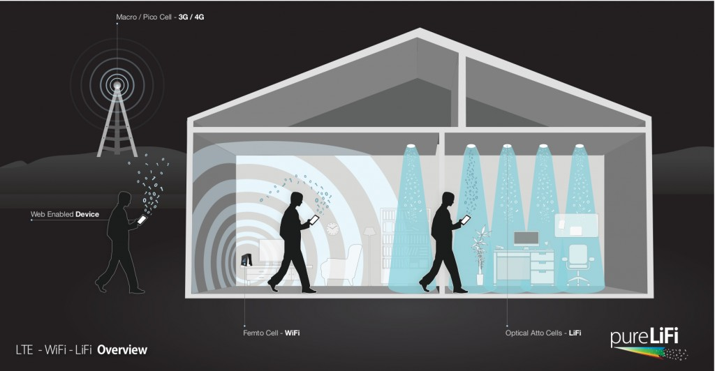 LiFi Wireless Technology
