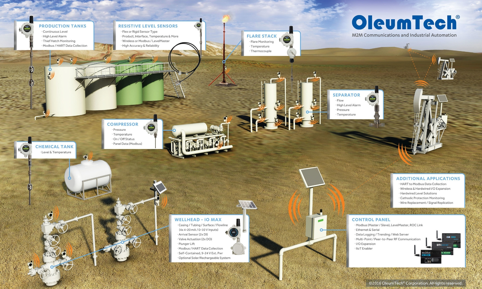 Oleumtech Wireless Sensor Networks Are Enabling Oil Gas Operators Pressure Circuit Diagram To Increase Efficiency And Reliability While Cutting Costs The Ogm